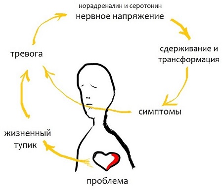 Невроз и бессонница