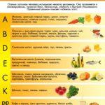Витамины от бессонницы